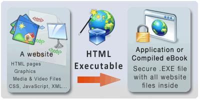 Compile websites into executable files